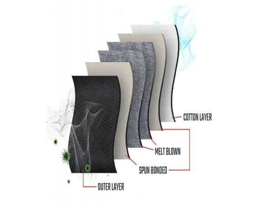 Importance of Wearing Cotton Face Mask - 6 Layer To Ensure Maximum Protection In Outdoors